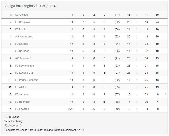 Ver nderungen tabelle 2 liga interregional for Tabelle zweite liga